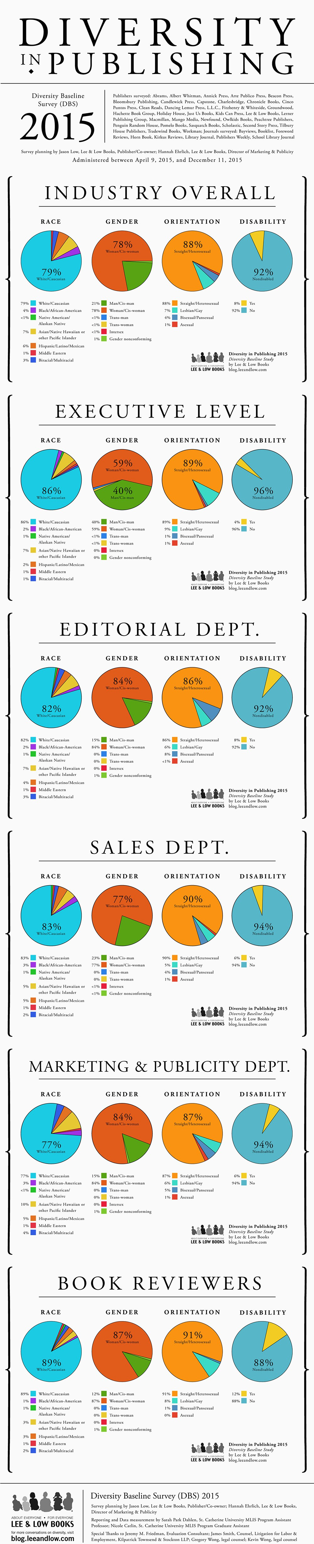 Diversity in Publishing 2015 E
